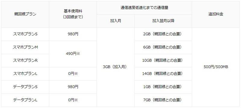 ワイモバイル シェアプラン価格表